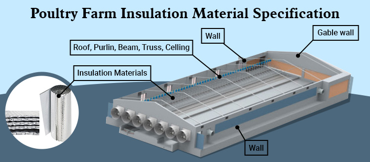 Specifications of insulation material from a premium Poultry Farm Insulation Manufacturer