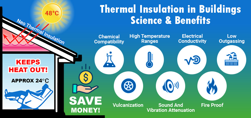Thermal Insulation in Buildings: Science and Benefits